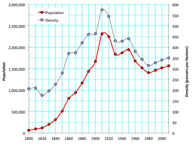 Graph showing the decline of the population and the density of Manhattan from 1910-2010 | Image by Shlomo Angel and Patrick Lamson-Hall