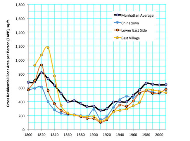 Graph showing the rapid increase in floor area per person in selected Manhattan neighborhoods from 1910-2010 | Image by Shlomo Angel and Patrick Lamson-Hall
