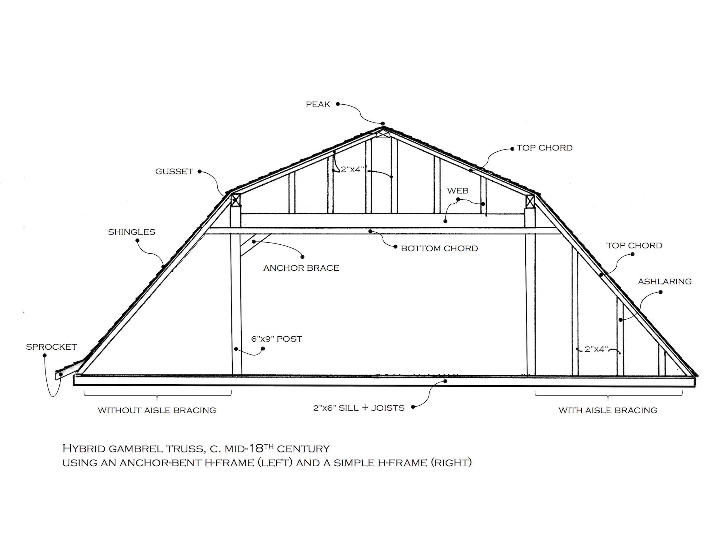 Schematic detail of a gambrel roof truss.  Drawing by the author, adapted from the Historic American Buildings Survey.
