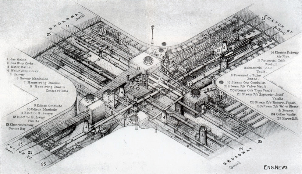 """Underground infrastructure at Broadway and Fulton Street, 1890. Illustration from Engineering News, Vol. 72 (1914) via <a href=""""https://babel.hathitrust.org/cgi/pt?id=njp.32101061103782;view=1up;seq=7"""">Google Books</a>"""