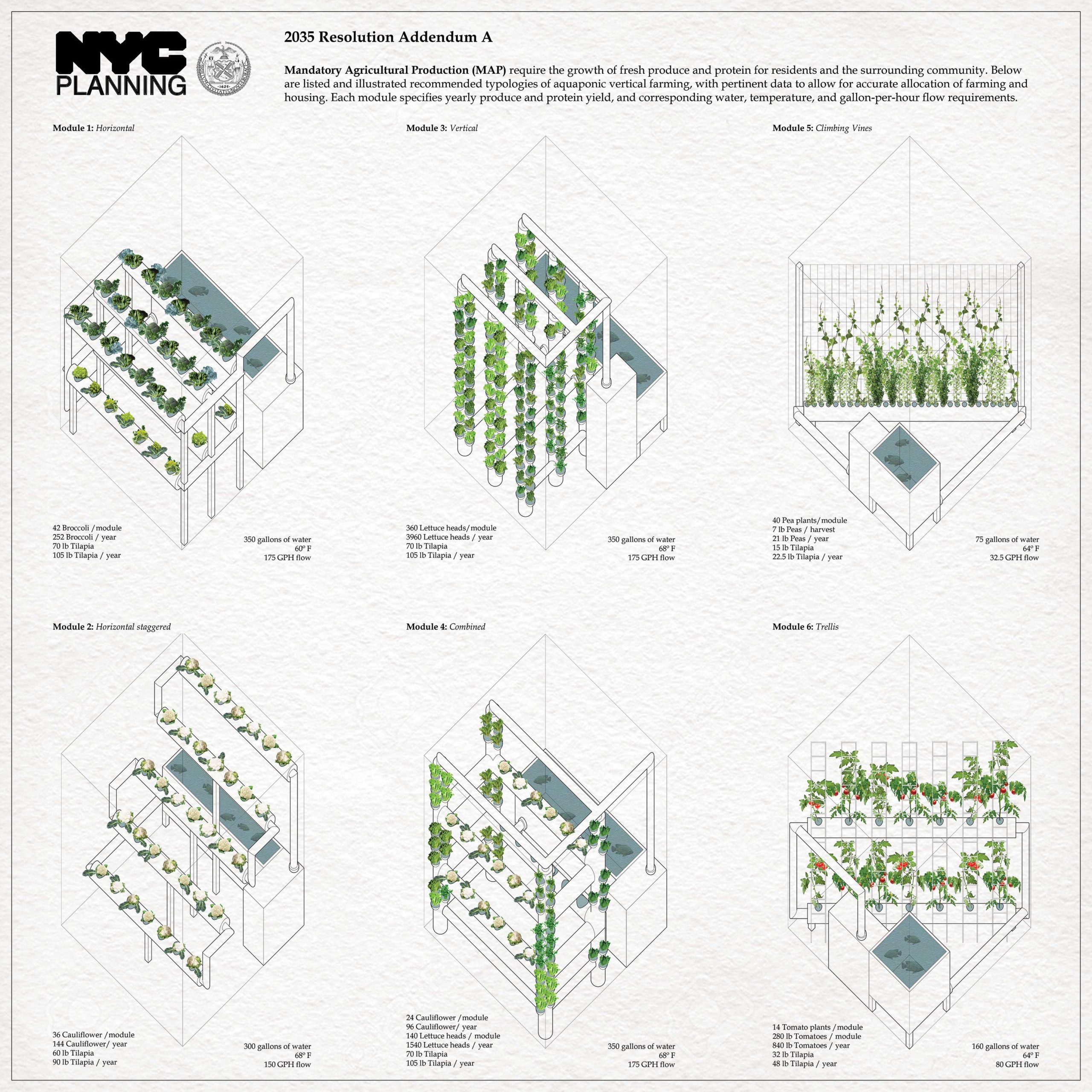 "The ""NYC Department of Planning and Zoning Poster: 2035 Resolution Addendum"" highlights six typologies of aquaponic vertical farming along with relevant quantitative data to be incorporated in MAP areas. Image by Joud Al Shdaifat and Kathleen McNamara"